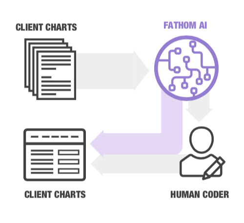 Flow chart of medical charts to Fathom AI directly to billing or complex charts sent to human coders